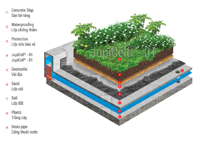 Roof garden material drainage cell buy drainage cell for Garden drainage system