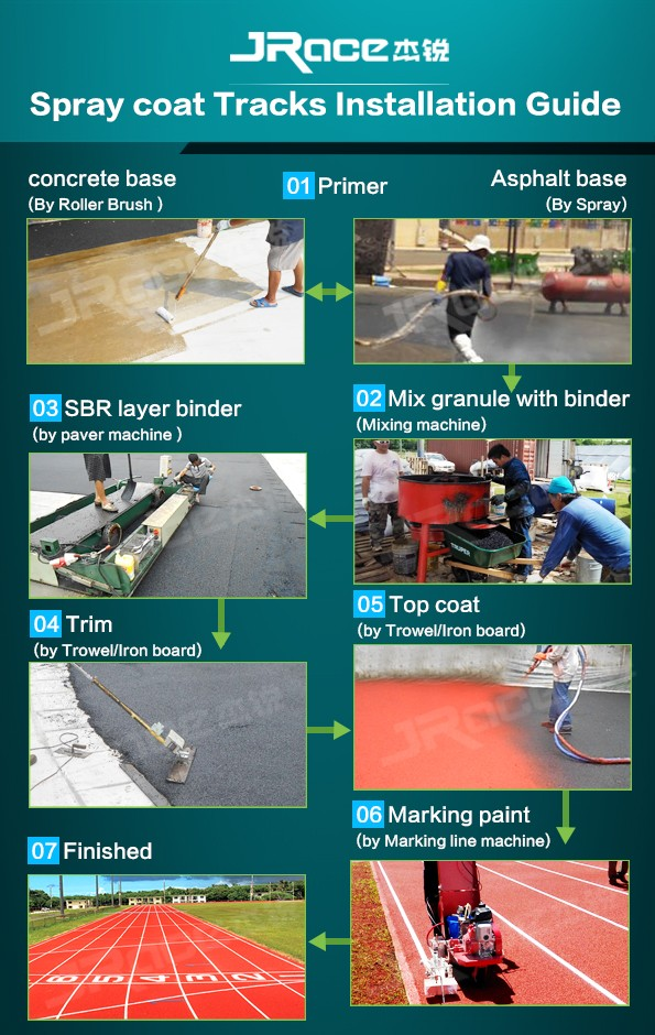 Plastic synthetic spray paint epdm running way