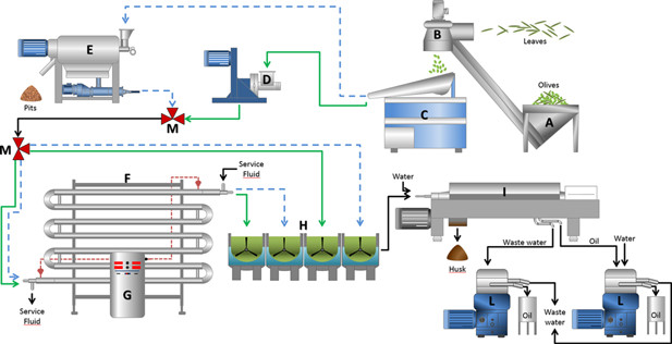 disc centrifuge separator for olive oil production line oil water rh alibaba com Palm Oil Process Flow Chart Ford Oil System Flow Diagram