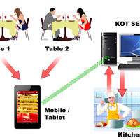 KOT Processing Handheld Device