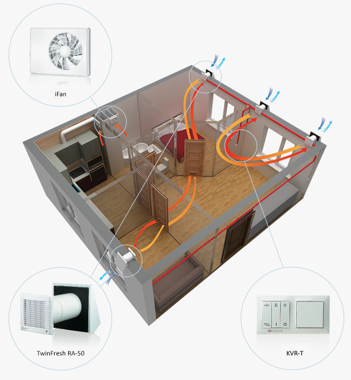 Room Venting Systems : Single room ventilation systems with heat recovery