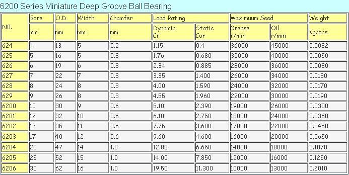 Competitive price nachi bearing 6201 ball bearing size chart buy