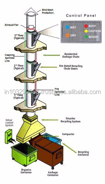 Trash Chute Intake Layout : Bin chute doors for trash cleaning repair and odor