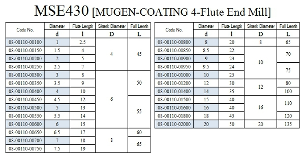 Long-lasting and Highly-efficient Japan cutting tools, MSE230/430 at reasonable prices , small lot order available