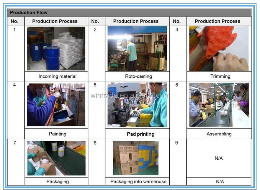 manufacturing process_