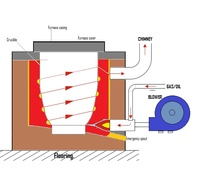Oil/Gas fired Aluminium Melting and holding furnaces up to 20 MT capacity