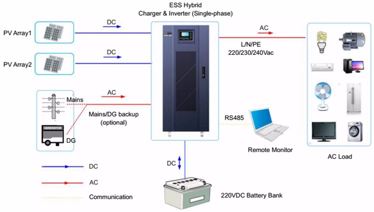 ESS hybrid charger and single phase inverter