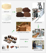 WPC compound/ granules / pellets for injection molding