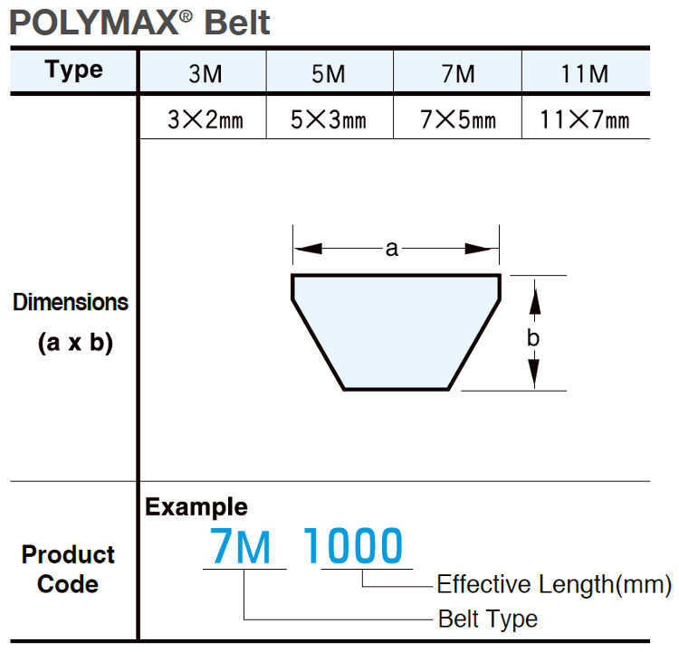 Mitsuboshi Belting wide angle polyurethane V-Belt POLYMAX. Made in Japan (automatic door timing belt)