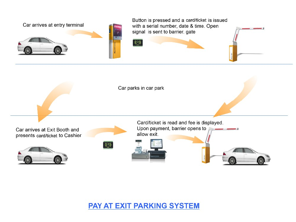 Smart Car Parking Management Systems, View automatic car parking ...