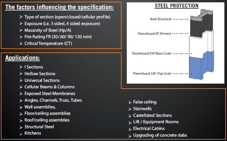 fire protection coating for stuctural steel