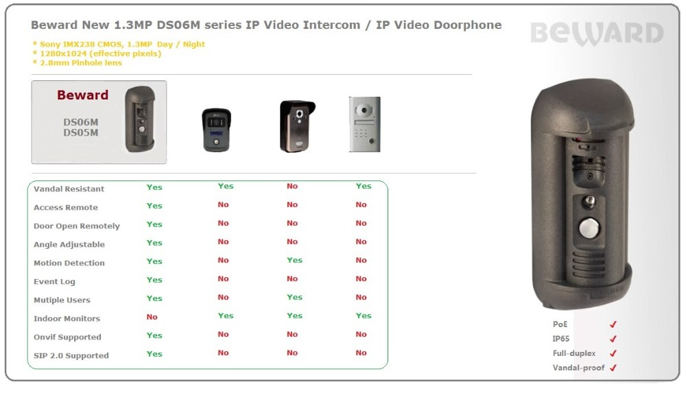 1.3 MP effective pixels ring wifi enabled video doorbell and all software free provide,technical support after-service