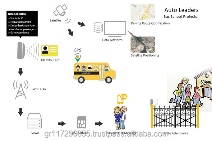 Professional School Bus tracking sulotions GPS tracking software