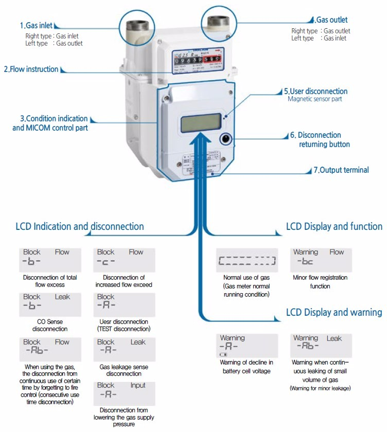 KOREA Remote Reading Gas Meter