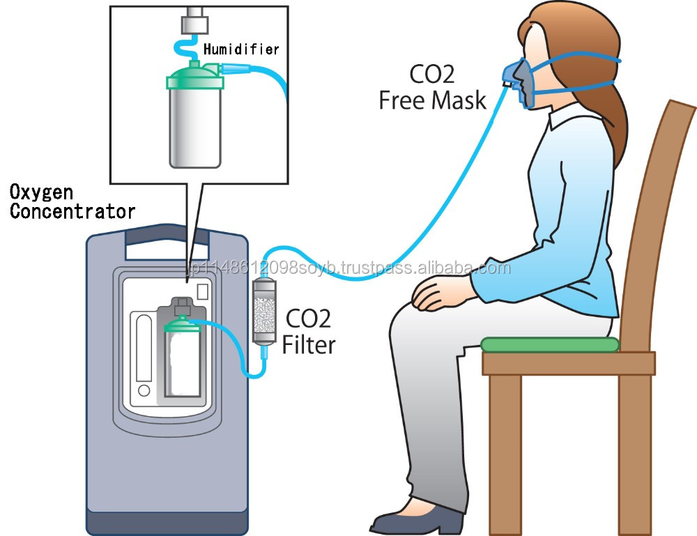Able with all makers and Convenient oxygen concentrator manufacturer at reasonable prices , small lot order available
