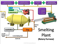 Rotary Furnace for Lead Recycling Plant / Lead Smelting Furnace / Blast Furnace