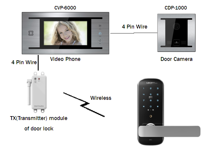 korean security card keypad digital door lock buy electronic door loc. Black Bedroom Furniture Sets. Home Design Ideas