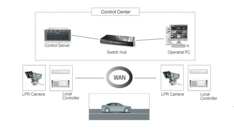 Automatic Vehicle Identification /Low-power system configuration with solar panel