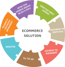 E- Commerce website designing and development