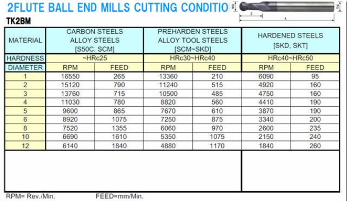 New Project Carbide End Mill Cutters at Reasonable Price