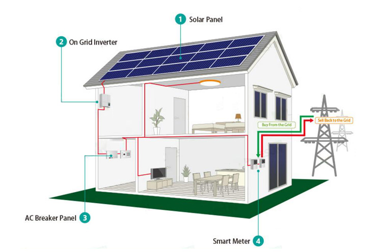 3KW On Grid Solar Power System for Household (FD-ON/PSP-3000W)