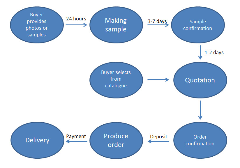 service process.jpg