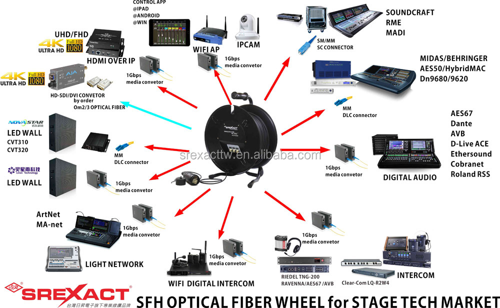 New product Multimode SFP optic fiber cable reel