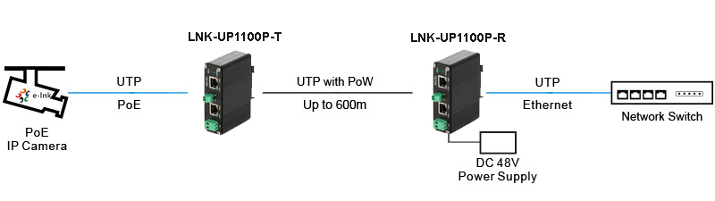 Industrial 10/100M Ethernet over UTP Extender Transmitter and Receiver
