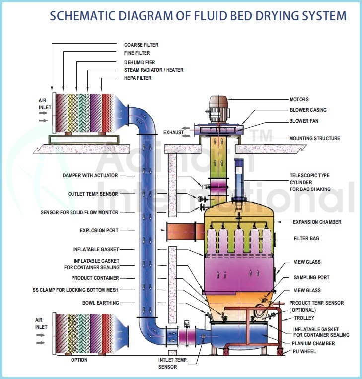 Fluid Bed Processor, Vertical Fluidizing Dryer machine for sale