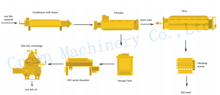 Hot sale low price high quality industrial application fish oil processing line
