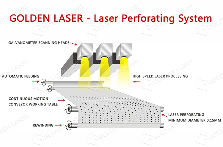 High Speed Laser Perforating for Roll of Abrasive Paper, Galvo Laser System