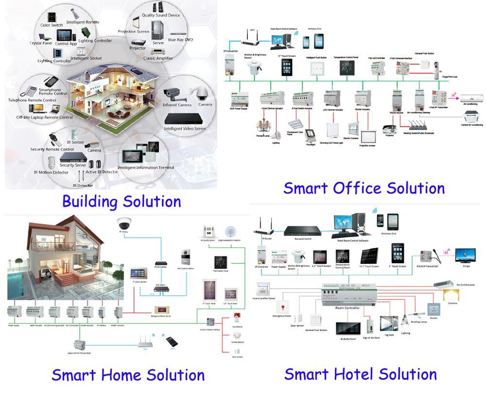 UTB8iDB0ihHEXKJk43Jeq6yeeXXag - Latest KNX/EIB GVS K-Bus 3.5'' KNX Touch Screen KNX Touch Panel 3.5 Inch Classic Type in KNX smart Home automation System
