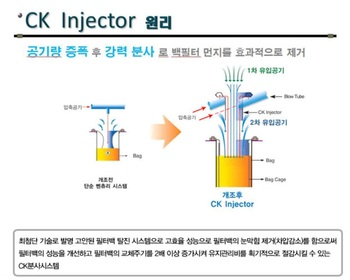 Reduction and Prevention of Fine Dust in Atmosphere - CK injector - 17
