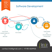 Transport management System software development | GPS Tracking, Truck, car, mobile tracking software