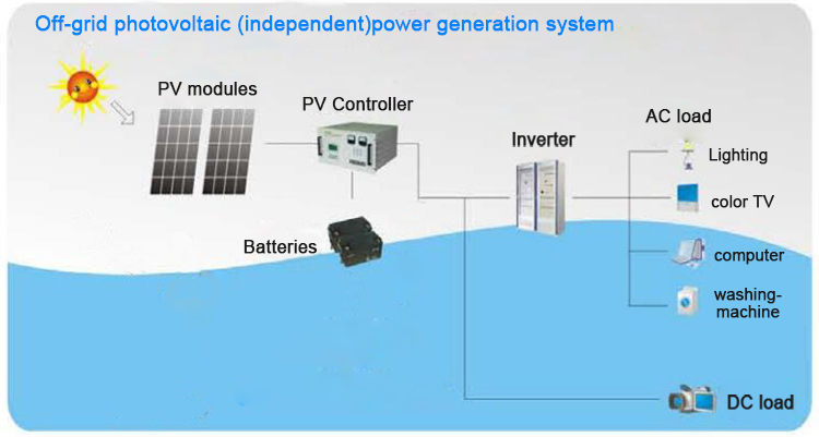 Chinese energy saving solar power system home off-gird 5kw
