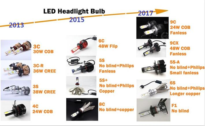 Car Accessories 60W 6000LM Z1 LED Headlights H11 HB3 HB4 9005 9006 9012 HIR2 H4 H13 9004 9007 H7 LED