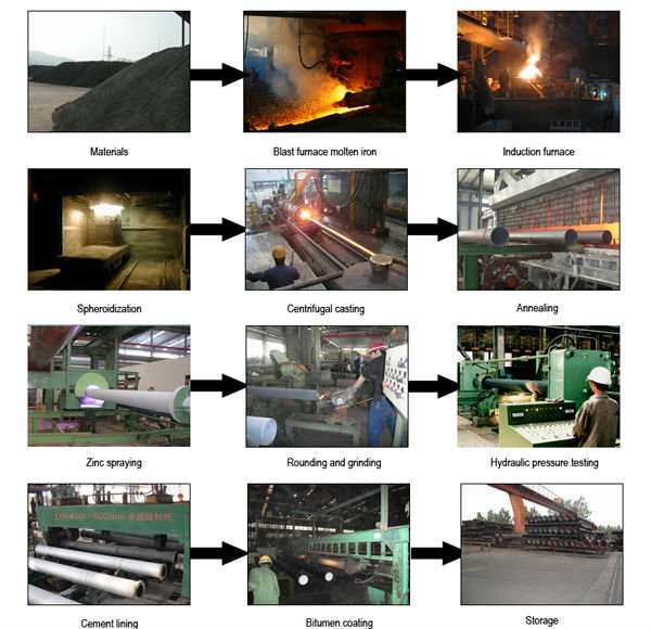 One leading Manufacturers of C25, C30, C40 K9 Ductile Iron pipe in China