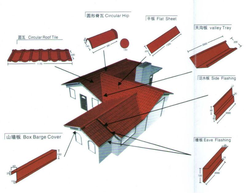 sans amiante ciment toit feuilles de toit ondul es de. Black Bedroom Furniture Sets. Home Design Ideas