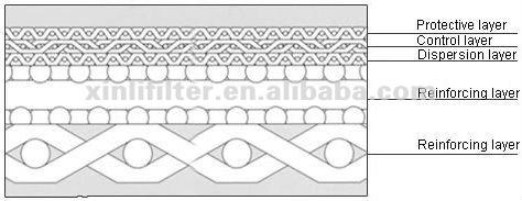 sintered-metal-cloth-diagram-1