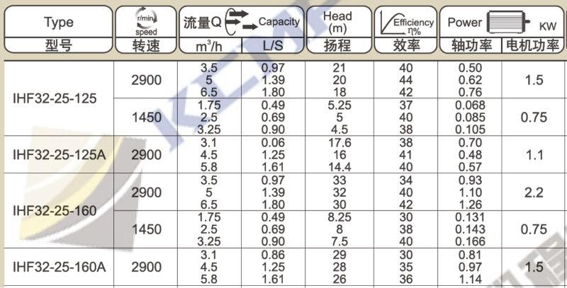 Fluorine Plastic Centrifugal Pump
