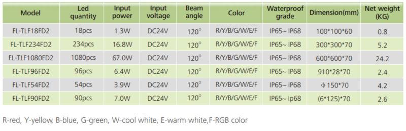Shenzhen IP67 10x10cm color change low voltage led brick paver light for driveway