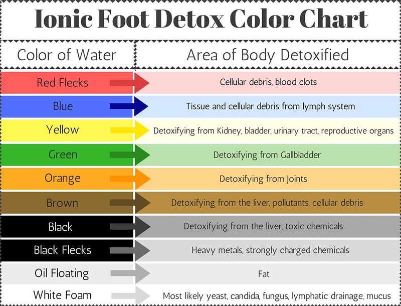 foot detox color