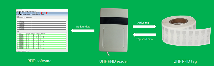 TCP 4 canal R2000 portas de antena de longo alcance Leitor RFID UHF