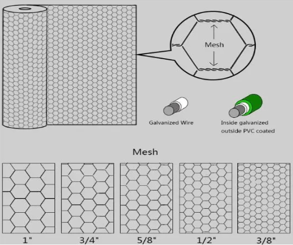 20 GA Hexagon τρύπα 3/4 πλέγματος πουλερικών πλέγματος καλωδίων κοτόπουλου υφαμένη ανοξείδωτο»