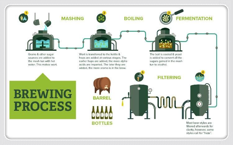 BrewingProcess_1_-min