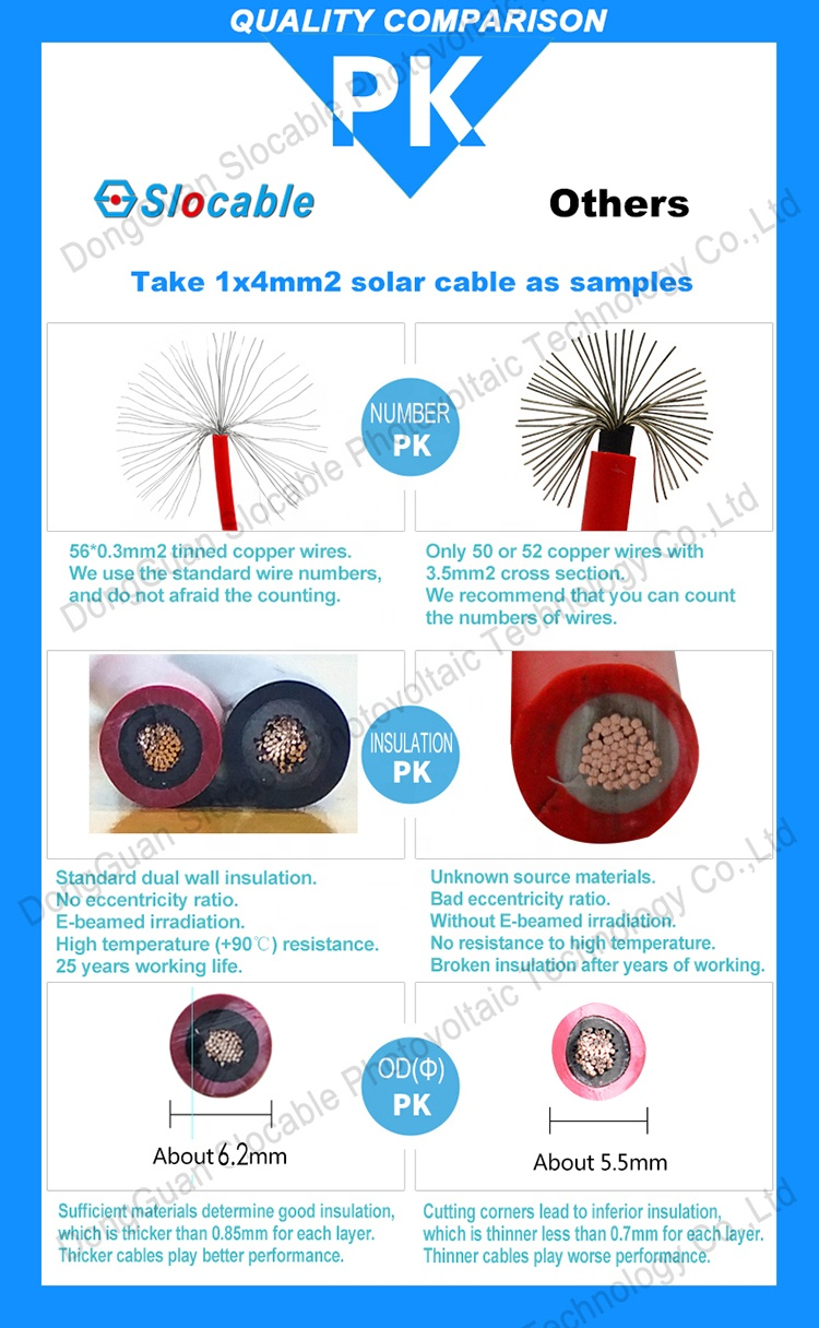 SLOCABLE High Voltage 1000V 1500V 1x4mm DC Solar Cable