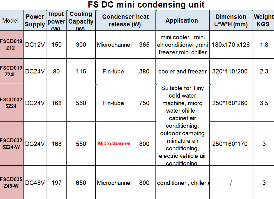dc 24v 600w small   refrigeration condensing cooling unit  for mini cold room