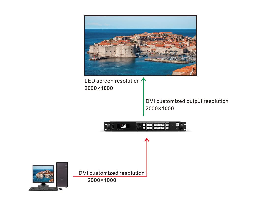 Magnimage 550D LED display wall video processor
