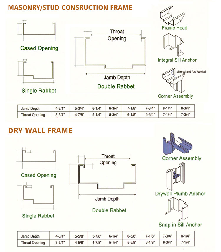 GH steel fire door types and frame