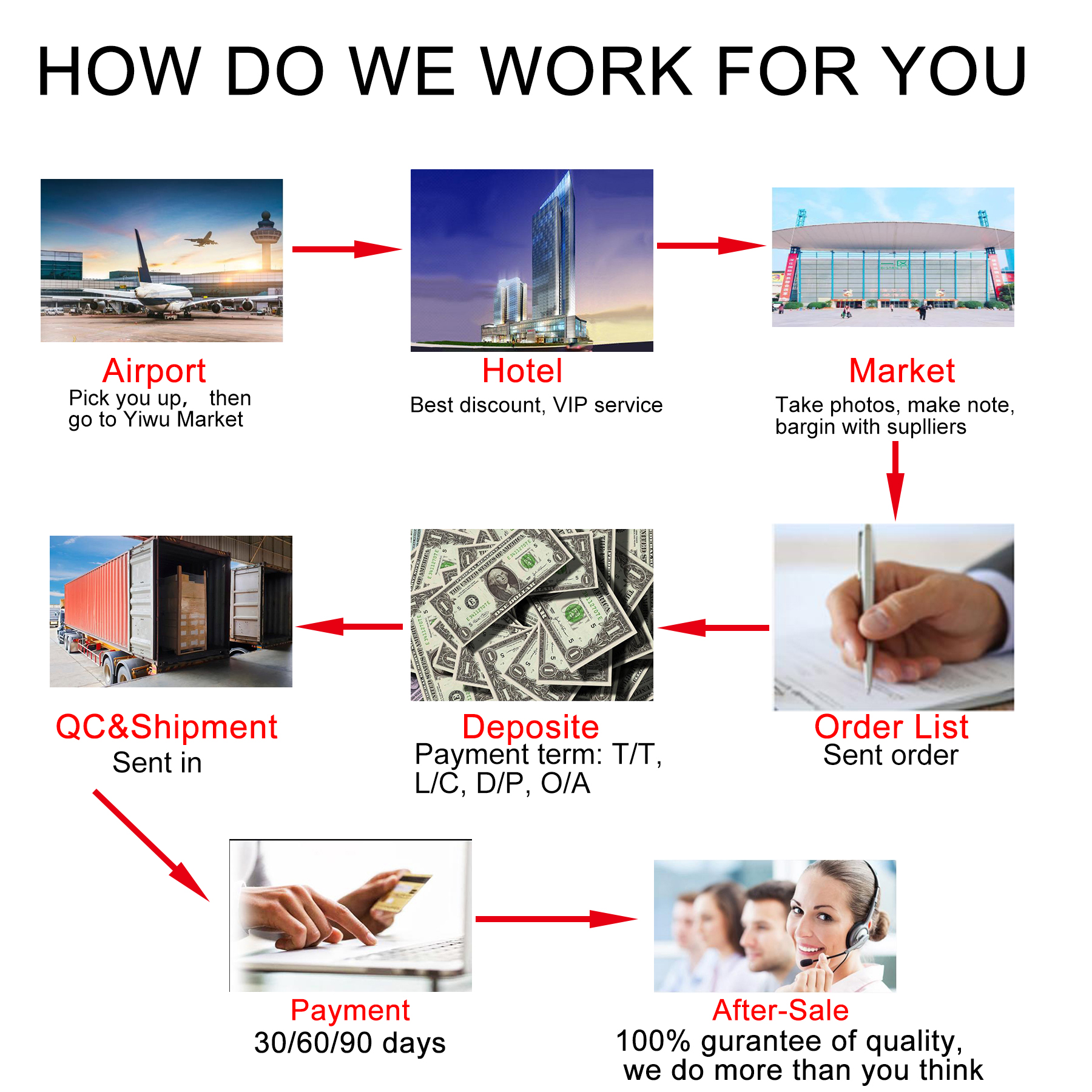 Low Commission Yiwu Agent One-stop Shopping Service General Trade Agent